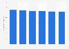 Retail sales volume of pastilles, gums, jellies and chews in Belgium 2010-2015