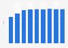 United Arab Emirates' humann development index score1980-2013