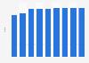 Kuwait's human development index score1980-2013