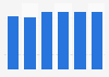 Oman's human development index score 2005-2013