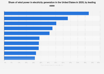 U.S. wind energy share of electricity generation by state 2017