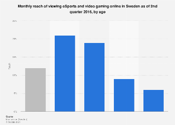 Monthly reach of viewing eSports and video gaming online in Sweden 2016, by age