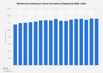 Fallecimientos por cáncer de mama España 2005-2017