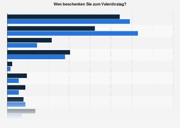 Umfrage in Österreich zu beschenkten Personen am Valentinstag nach Geschlecht 2019