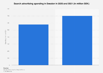Search engine advertising revenue in Sweden quarterly from 2015-2017
