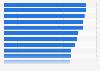 Préoccupations des consommateurs lors de l'utilisation d'Internet dans le monde 2017