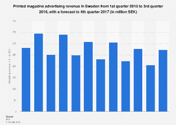 Printed magazine advertising revenue in Sweden quarterly from 2015-2017