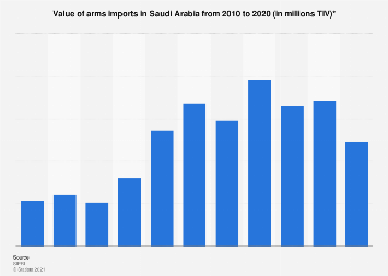 Value of arms imports in Saudi Arabia 2010-2018