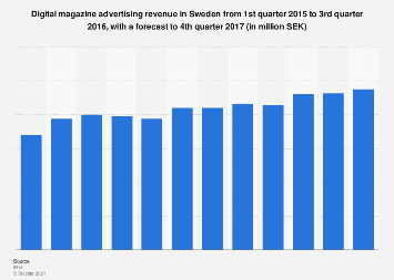 Digital magazine advertising revenue in Sweden quarterly from 2015-2017