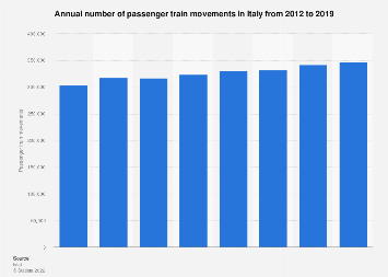 Italy: number of passenger train movements in Italy 2012-2015