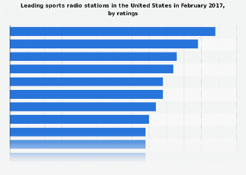 Most popular sports radio stations in the U.S. 2017