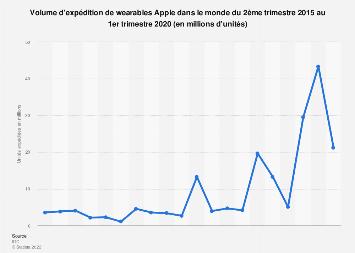 Nombre de wearables Apple expédiés dans le monde 2015-2018