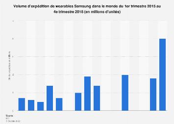 Nombre de wearables Samsung expédiés dans le monde 2015-2018