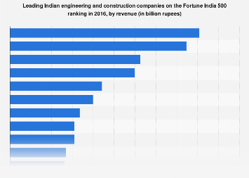 Fortune 500 India leading construction companies 2016 | Statista