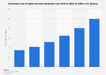 Digital ad fraud losses worldwide 2018-2022