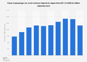 japanese import car insurance