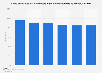 Active social media users in the Nordics 2017
