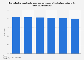 Share of active mobile social media users in the Nordics 2017