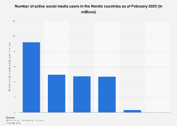 Number of active mobile social media users in the Nordics 2017