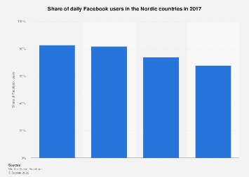 Daily Facebook users in the Nordics 2017