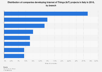 Italy: sectors where the IoT projects are applied 2016, by branch