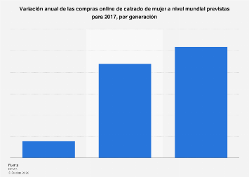 Variación de las compras online mundiales previstas de calzado de mujer para 2017