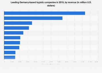 Leading German logistics companies 2014-2018 | Statista