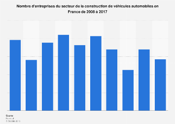 Construction de véhicules automobiles: entreprises en France 2008-2016