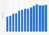 Utilisation des services bancaires en ligne en Estonie 2005-2018