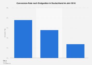 Conversion-Rate nach Endgeräten in Deutschland 2016