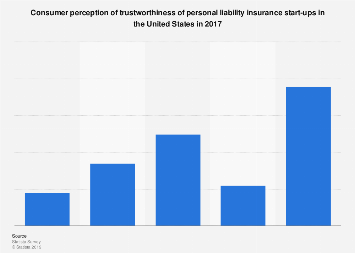 Trustworthiness of liability insurance start-ups according to consumers U.S. 2017