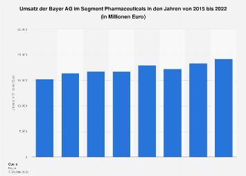 Umsatz der Bayer AG im Segment Pharmaceuticals bis 2018