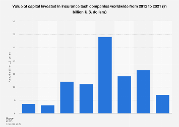 Value of capital invested in global insurance tech companies 2013-2016