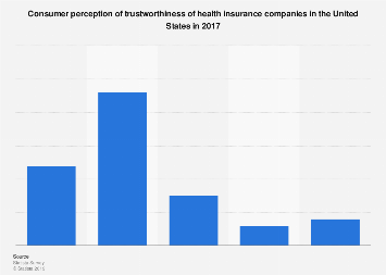 Trustworthiness of health insurers according to consumers in the U.S. 2017