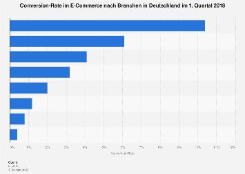 Conversion-Rate im E-Commerce nach Branchen in Deutschland 2017