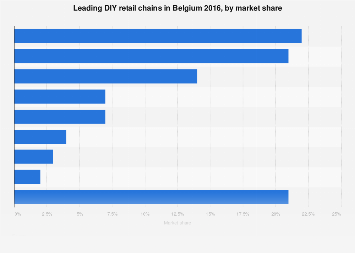 Leading DIY retail chains in Belgium 2016, by market share