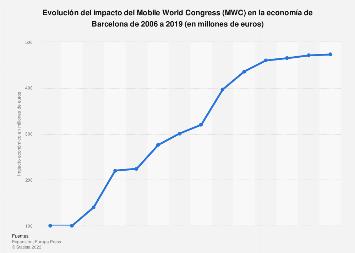 Impacto del Mobile World Congress en la economía de Barcelona 2006-2019