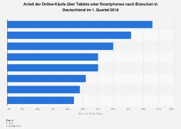 Anteil der Online-Käufe über mobile Endgeräte nach Branchen in Deutschland 2018