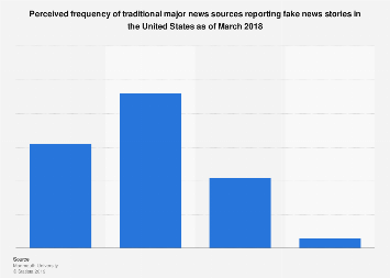 Perceived frequency of traditional media reporting fake news U.S. 2018