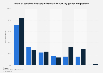 Social media users in Denmark 2016, by gender and platform