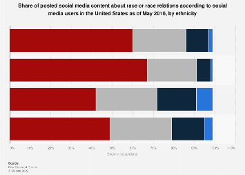 U.S. social media race and race relations content posting rate 2016, by ethnicity