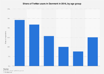 Twitter users in Denmark 2016, by age group