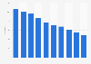 Prevalence of undernourishment in Cambodia 2005-2015