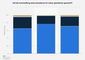 Umfrage zum Glücksempfinden von Haustierbesitzern in Deutschland 2017