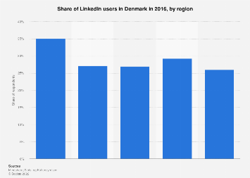 LinkedIn users in Denmark 2016, by region