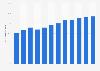 Utilisation des services bancaires en ligne en Islande 2005-2018