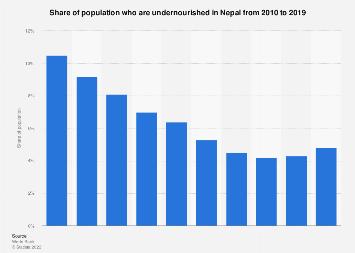 Prevalence of undernourishment in Nepal 2005-2015