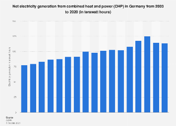 CHP - electricity generation in Germany 2003-2017