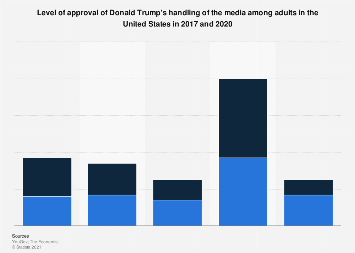 Approval of Trump's media handling in the U.S. 2017