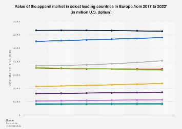 Value of the apparel market in Europe 2017-2022, by country